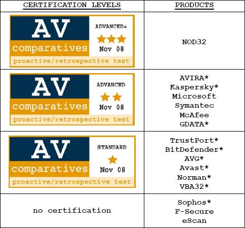 Av-Comparatives - award