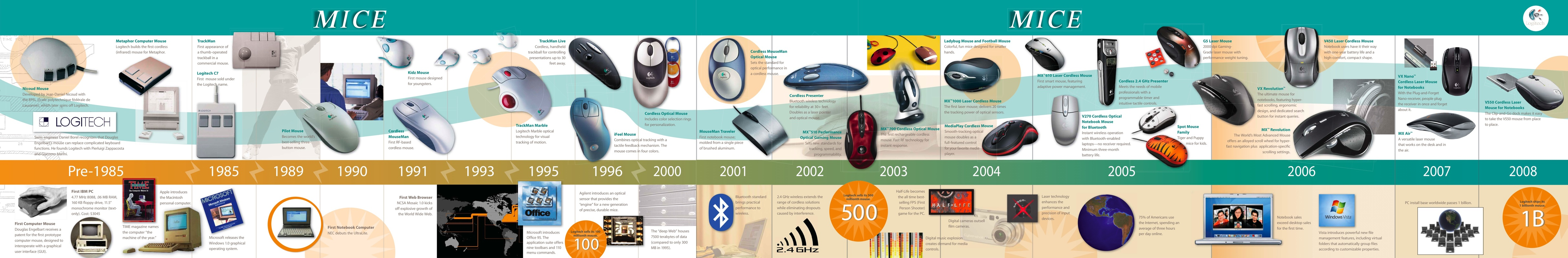 Evolution of Personal Computers and Game Systems