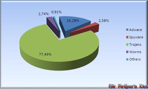 Categorie di malware durante il quarto quarto del 2008