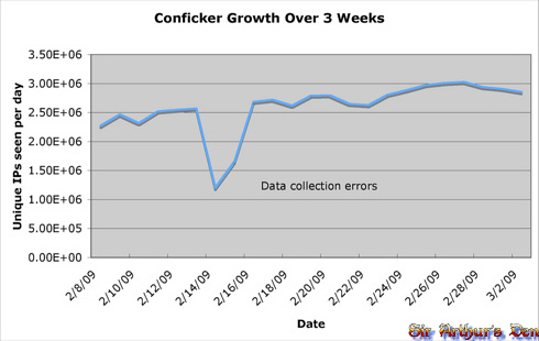 Conficker Growth Over 3 Weeks