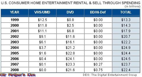 Blu-ray - dati DEG