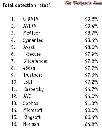 AV-Comparatives - percentuali di identificazione
