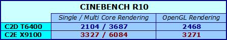 CINEBENCH R10 - risultati