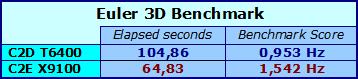 Euler3d Benchmark - risultati