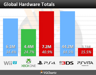 Console war - vendite globali