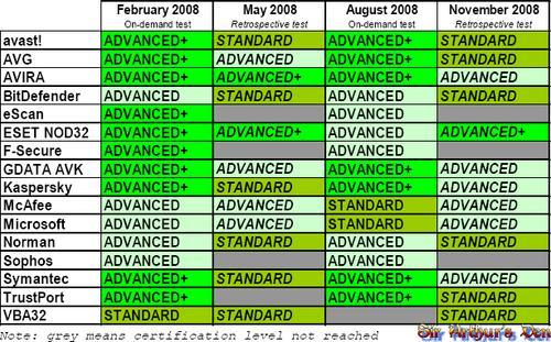 AV-Comparatives - tabella riassuntiva