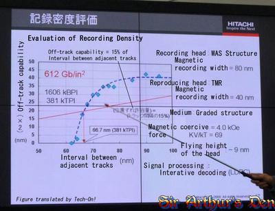 Hitachi - valutazione della densità di memorizzazione