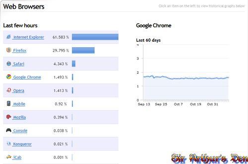 Browser war, Chrome share