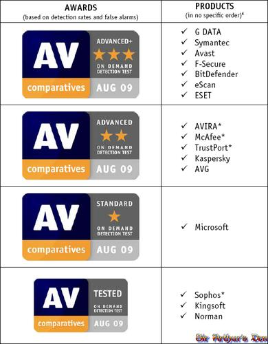 AV-Comparatives - award