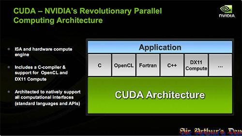 Architettura CUDA