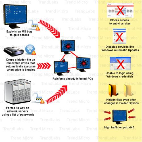 Conficker - features