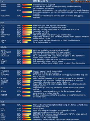 DOSBox 0.72 - status dell'emulazione