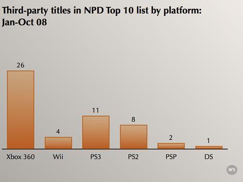 Top 10 videogame - gennaio-ottobre 2008